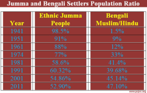 Jumma-and-Bengali-Settlers-Population-Ratio